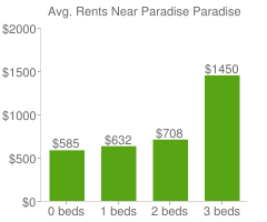Graph of average rent prices for Paradise Paradise